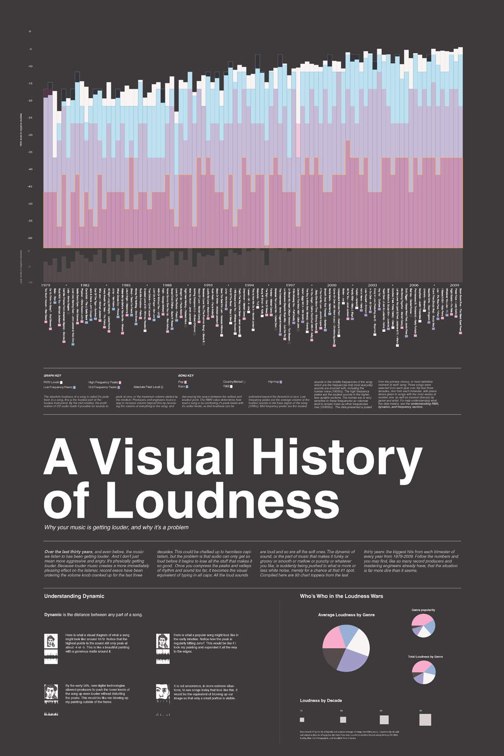 A Visual History of Loudness by Chris Clark